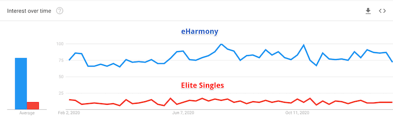 eHarmony vs Elite Singles popularity comparison